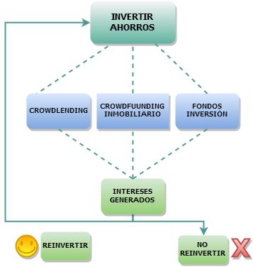Reinvertir las rentabilidades obtenidas de las inversiones