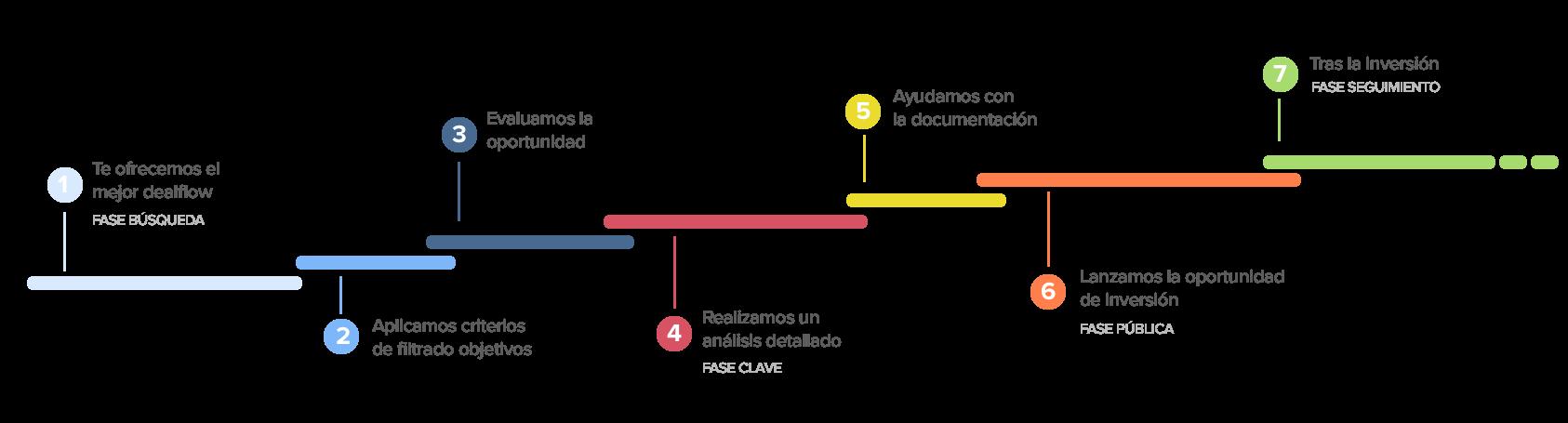 Proceso de análisis de inversiones en StartupXplore