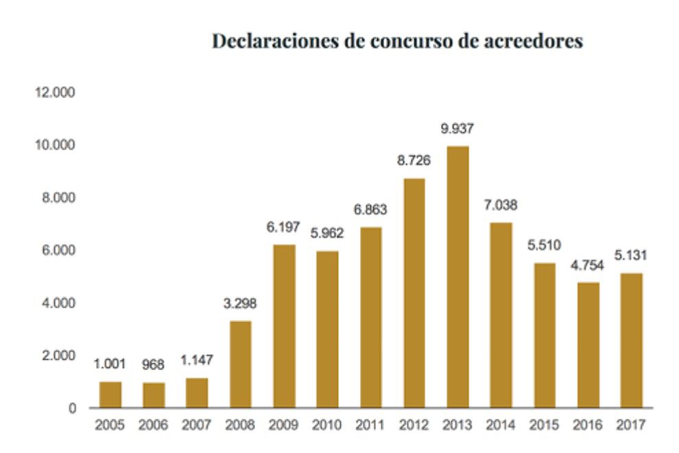 Concursos de acreedores durante la crisis financiera del 2008.